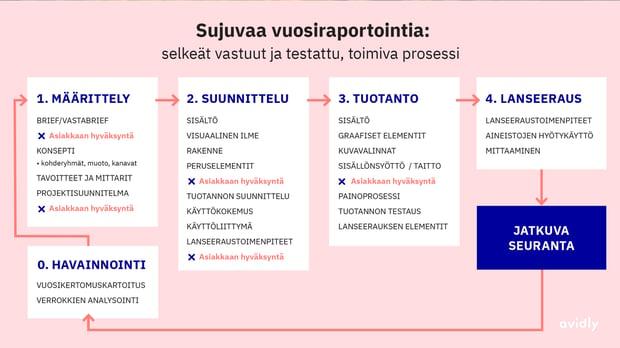 Vuosikertomusprosessi kaaviona